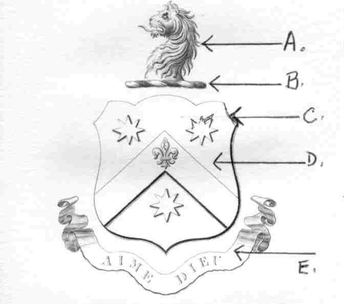 Simple Coat Of Arms Shapes A. crest: attached to the